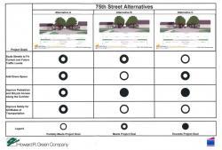 75th Street Chart